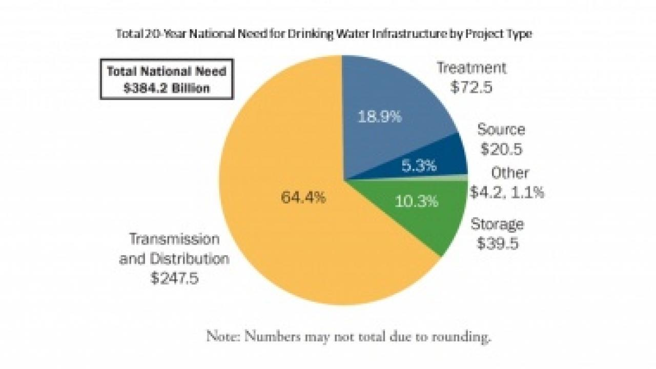 Pie-Chart of Total 20-Year National Need for Drinking Water Infrastructure